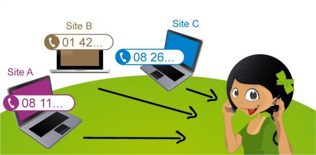 Gérer l'accueil téléphonique de plusieurs activités depuis un seul téléphone